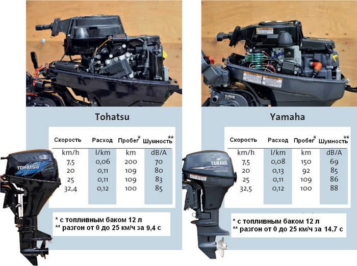 сравнительный расход топлива лодочных моторов