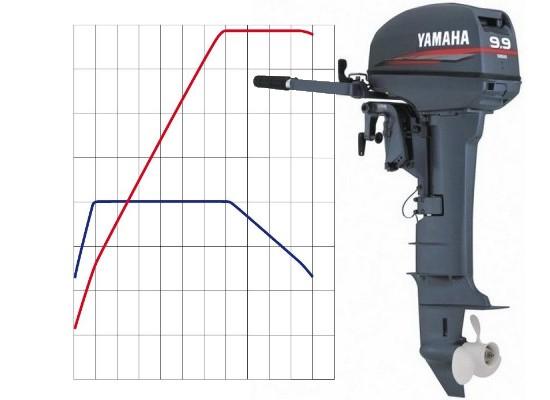 увеличить мощность подвесного лодочного мотора