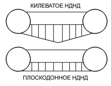 lodki_ndnd_konstrukcia