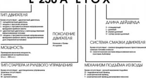 rasshifrovka_nomera_modeli