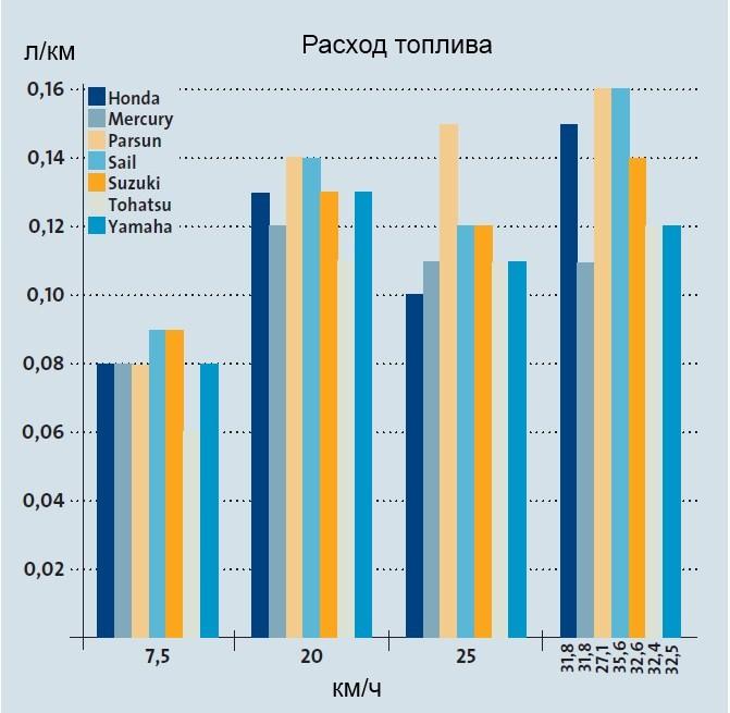 Расход топлива лодочных моторов 9.9 л.с.